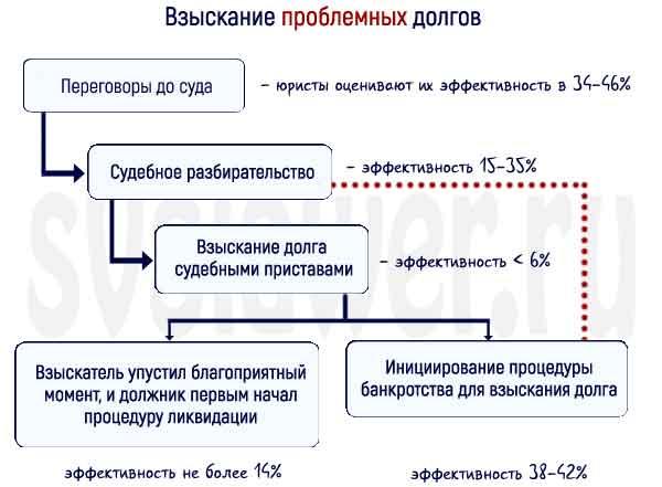 процедура взыскания долга